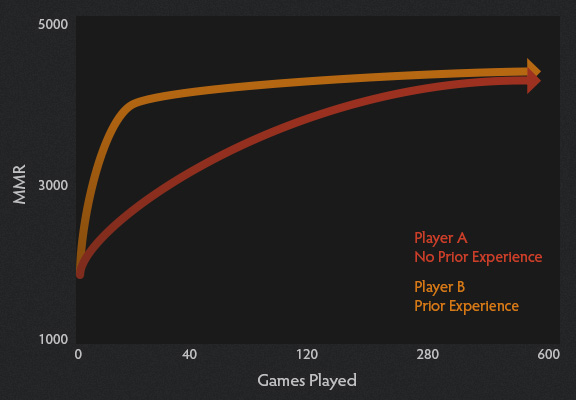 Dota 2 ranked matchmaking number