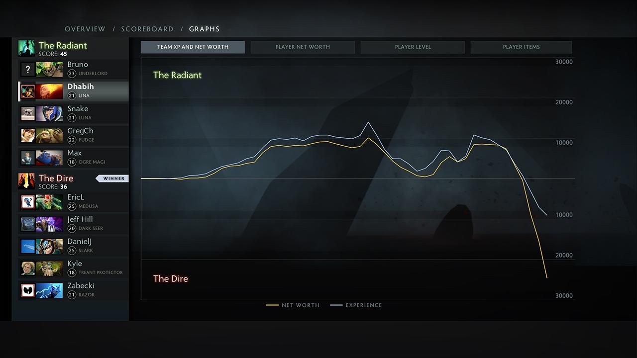 Περιοχές συμπαικτών σε Dota 2