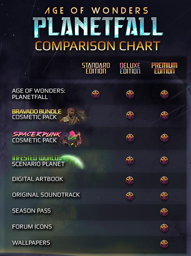 Age of Wonders: Planetfall, Paradox Interactive