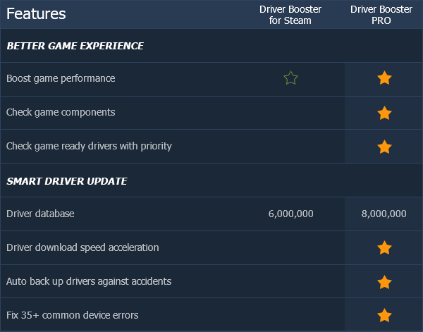 Driver Booster 6 PRO