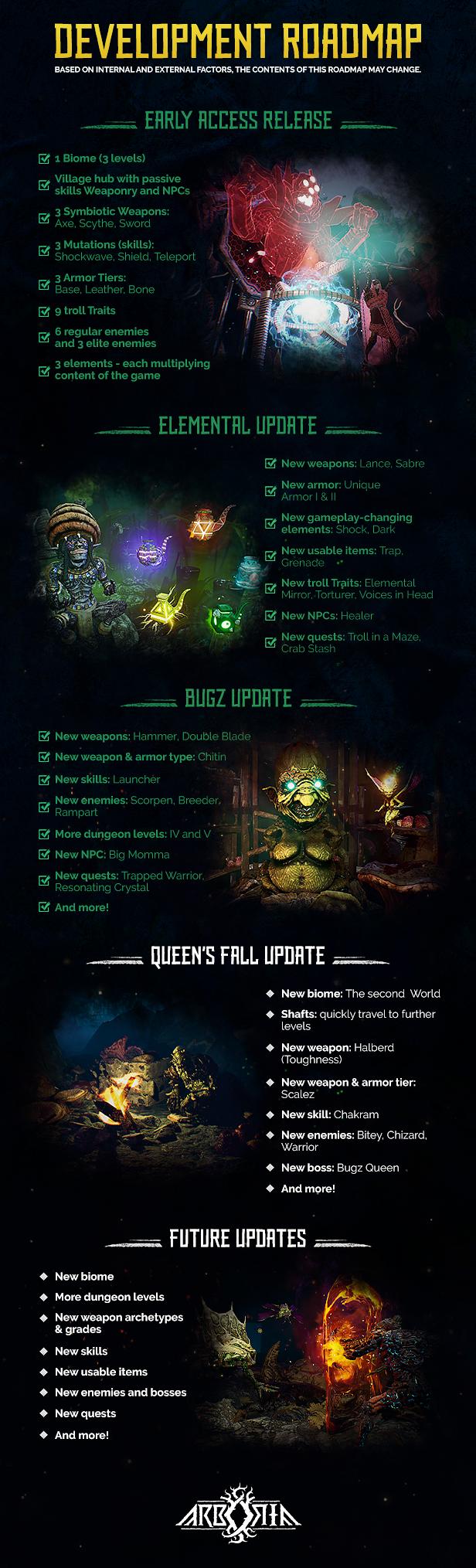 Arboria Roadmap July9 | RPG Jeuxvidéo
