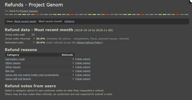 NeuronHaze, Project Genom