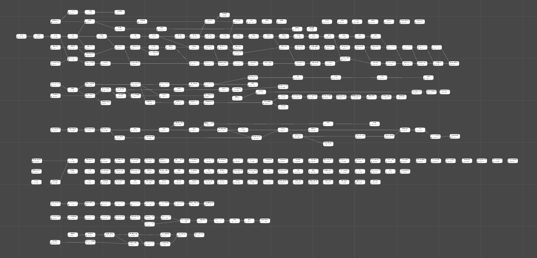 Progorion Blog Strategy And Sci Fi For The Win While I Don39t Know If A Diagram Like This Exists Moboard I39m Also Im Thinking How Will Inform Player About Technology Compatibilities Here Is An Example You Have Keyboard But No Displays Dont