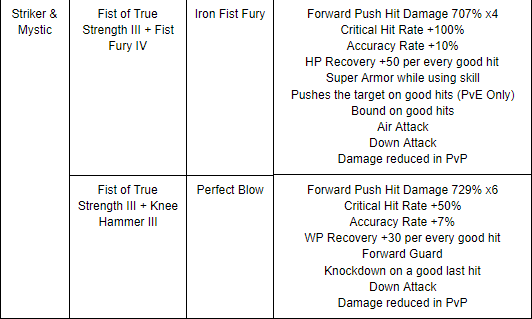 Black Desert :: [Updates] 07/12 Patch notes