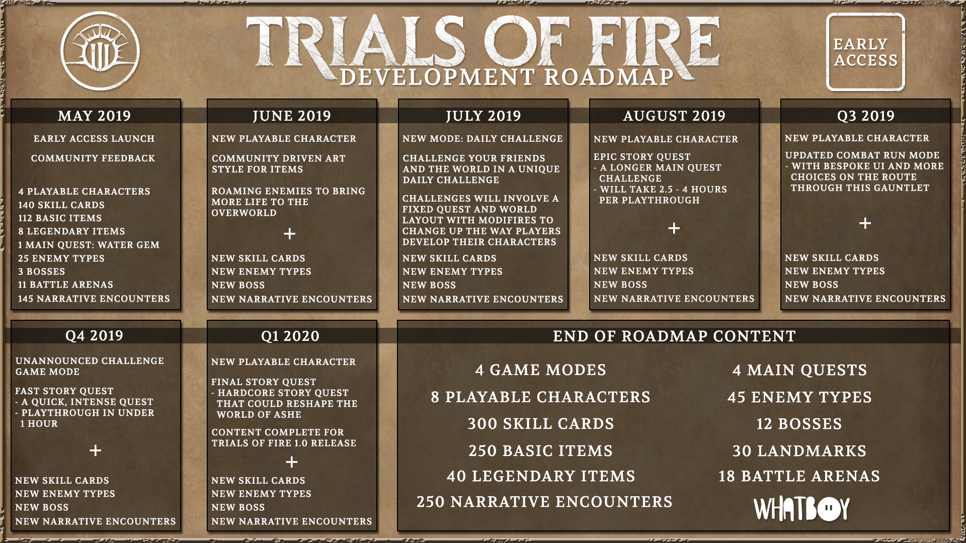 Jun 10 New Playable Character: Alchemist Trials of Fire