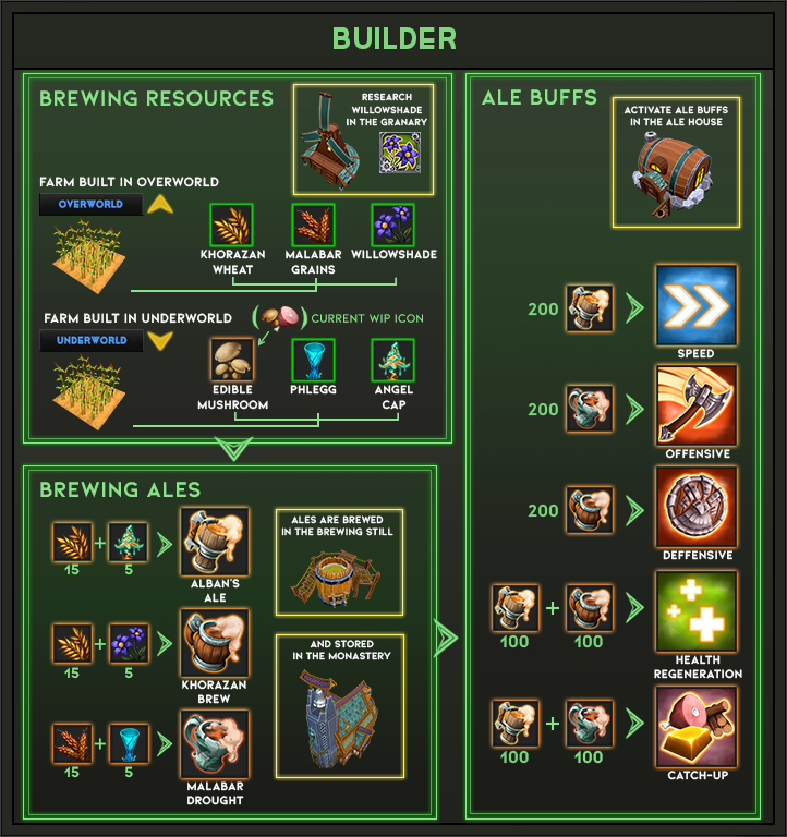 A recipe overview for The Builder