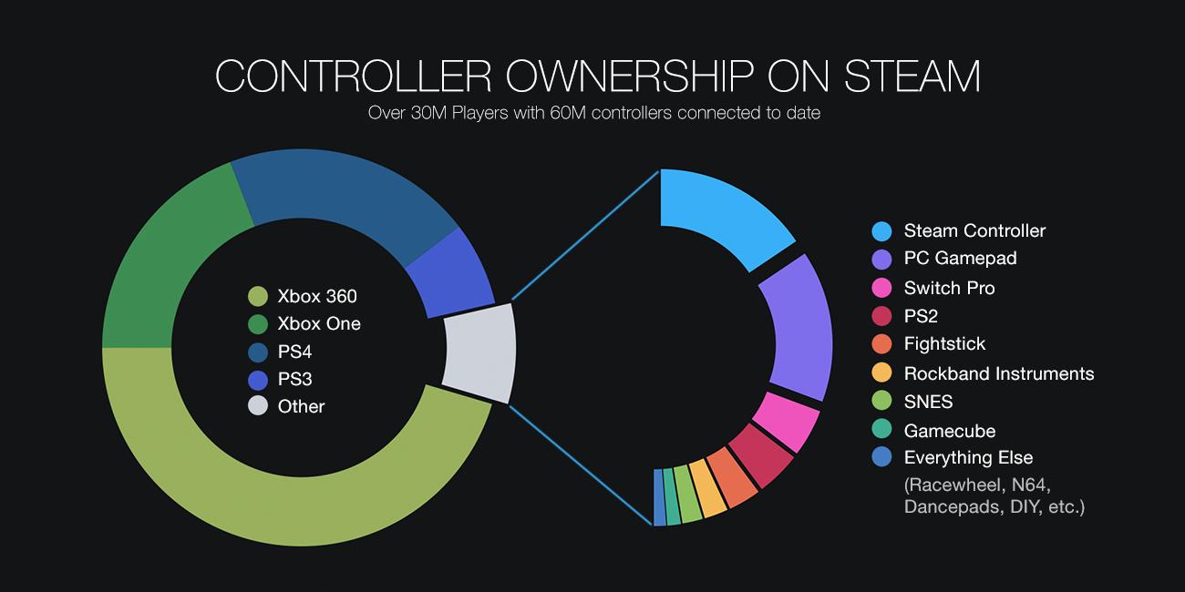 Steam Community :: Group :: Steamworks Development