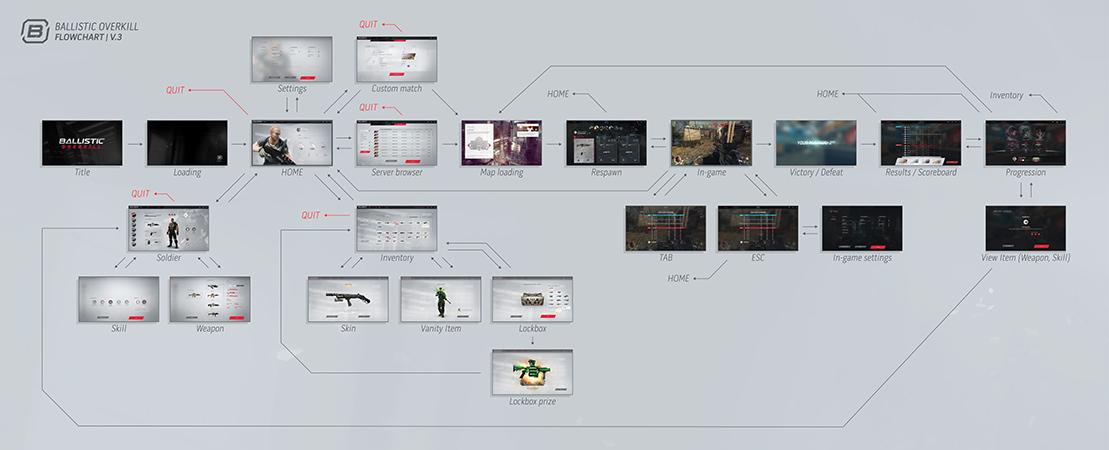 Ballistic Overkill Ui Flow Chart Devlog