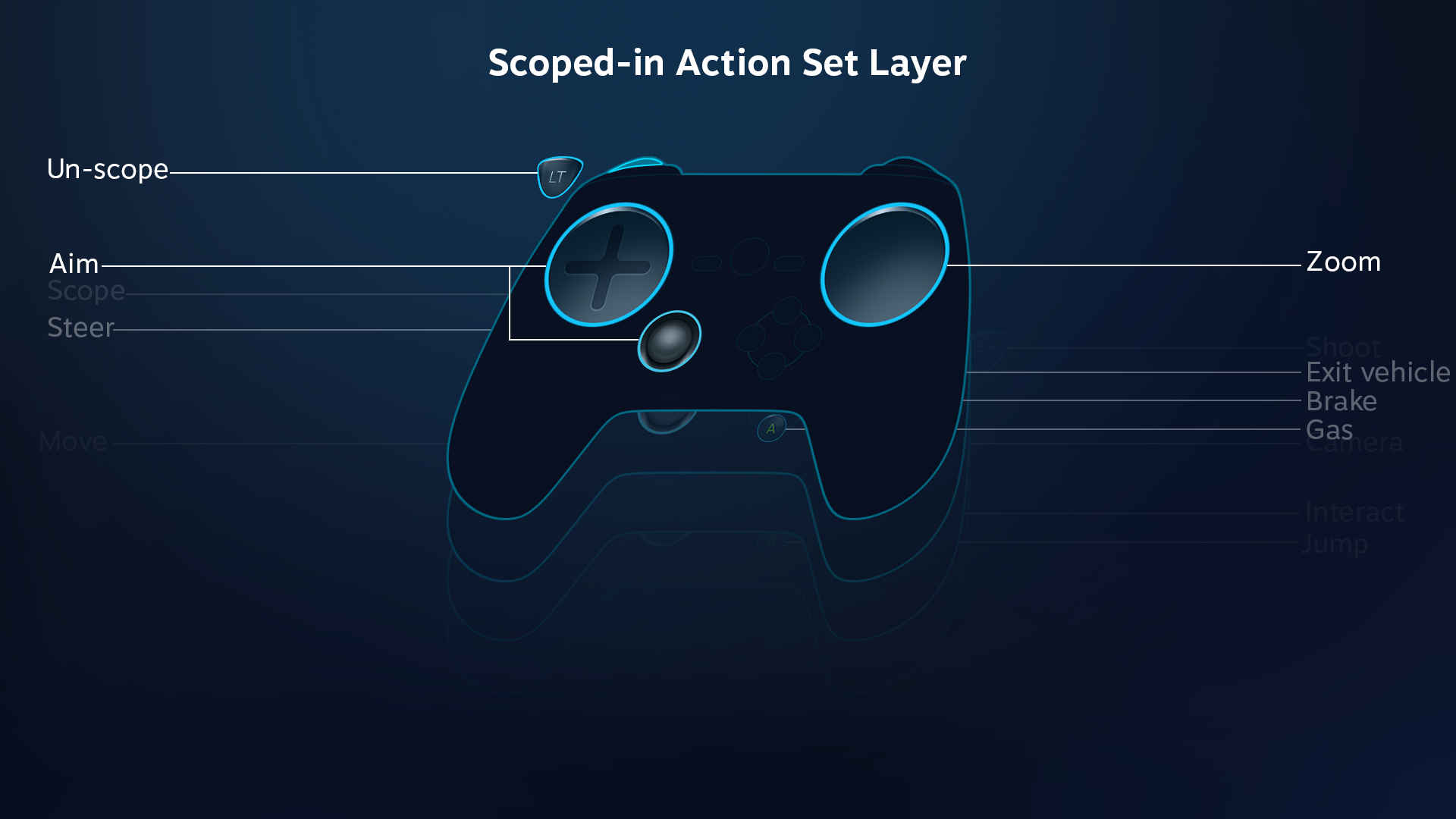 action_set_layers_scope.png