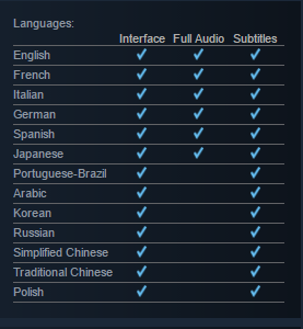 Localization and Languages (Steamworks Documentation)